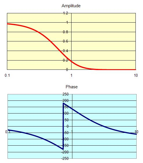 Engineers excel bode plot using complex functions high order bode plot ccuart Choice Image