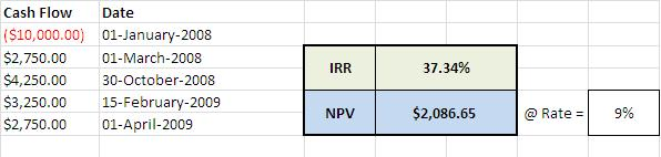 Download npv irr excel template for periodic cash flows for Intrinsic value calculator excel template