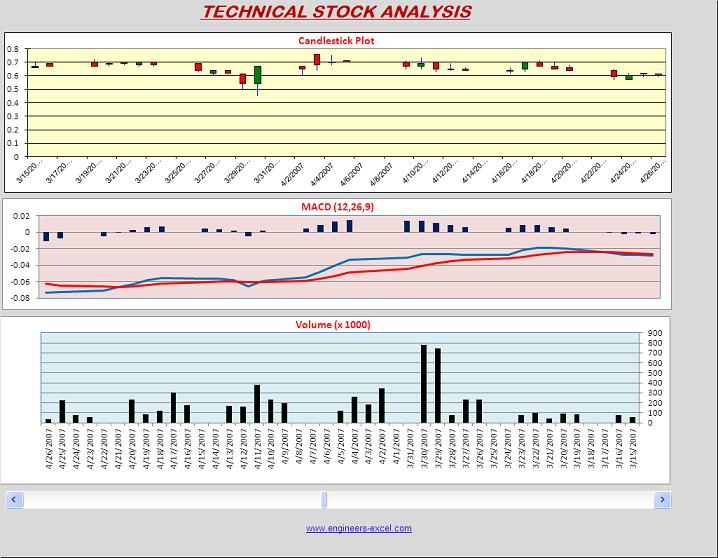 Engineers-Excel Technical Analysis of Stocks